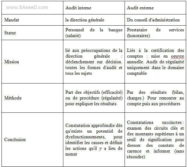 Démarche de l'audit externe
