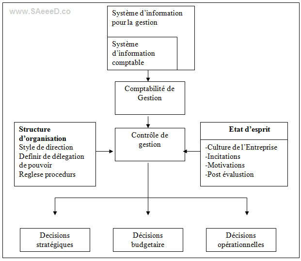 Relation entre système d'information comptabilité de gestion et controle de gestion