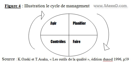cycle de management