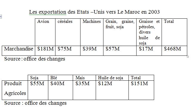 Les exportation des Etats –Unis vers Le Maroc en 2003 - L'accord de libre-échange Maroc-USA