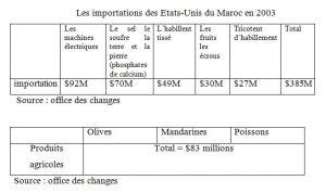 Les importations des Etats-Unis du Maroc en 2003