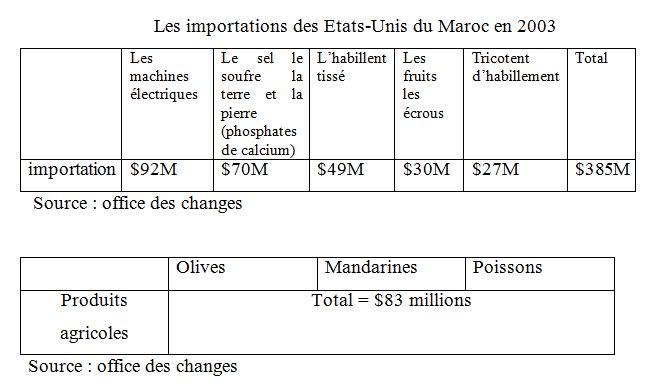 Les importations des Etats-Unis du Maroc en 2003 - L'accord de libre-échange Maroc-USA