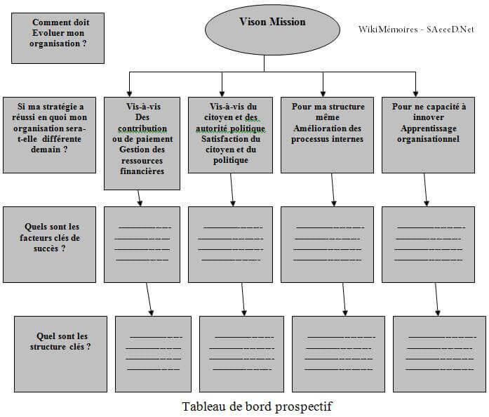 Tableau De Bord Prospectif Conception Et Mise En œuvre Wikimemoires