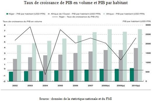 Taux de croissance de PIB en volume et PIB par habitant