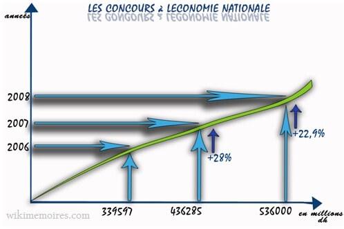 LES CONCOURS A L'ECONOMIE