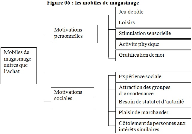 les mobiles de magasinage