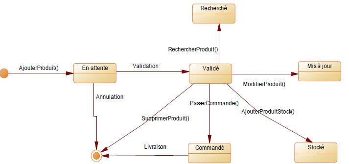 Diagramme d'état‐transition Produit