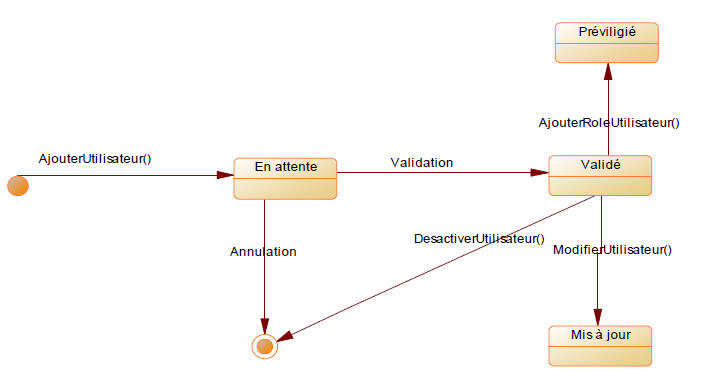 Diagramme d'état‐transition Utilisateur