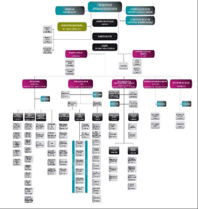 Organigramme de la BMCE BANK