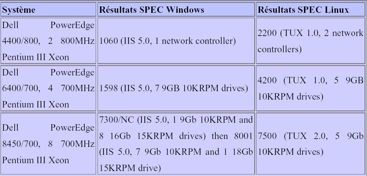 les résultats SPECweb99 en date du 13 juillet 2001, notant des différences de configuration