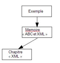 hierarchie au sein d'un document XML