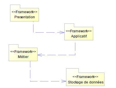 Organisation des Frameworks techniques