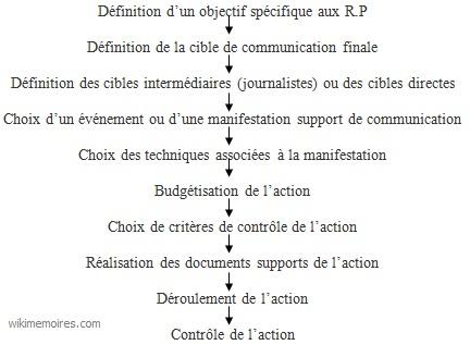 Schéma de mise en œuvre d'une action de relations publiques