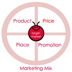 Le Marketing mix : Produit, Prix, Distribution et Commu.