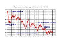 Taux des T-Bonds à 10 ans 1985-2005