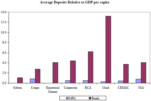 Average Deposit Relative to GDP per capita in the CEMAC region