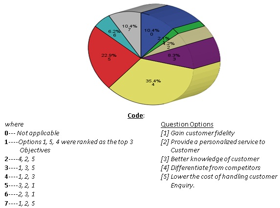 Top Three Ranked Objectives of CRM