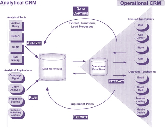 CRM Technical Architecture
