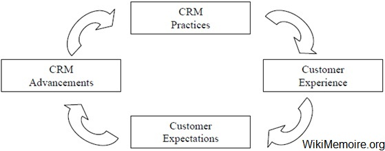 Customer expectations driven by CRM