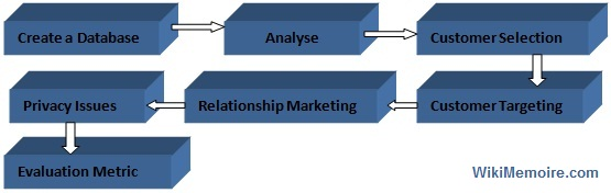 Customer Relationship Management Model