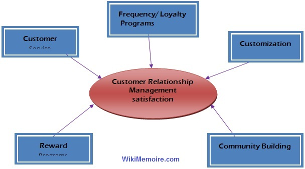 Customer Retention Programs