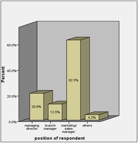 Position of Respondents expressed in percentage
