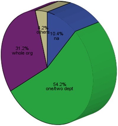 Perception of Respondents on CRM feasibility