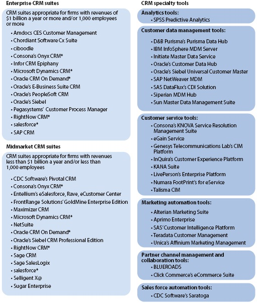 Various types of CRM solutions