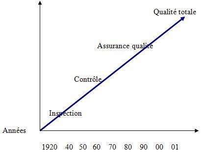 Evolution des concepts qualité