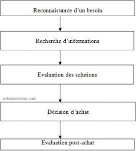 structure de comportement décisionnel
