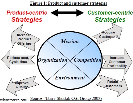 Product and customer strategies