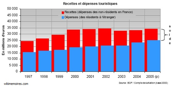 Le tourisme en chiffre