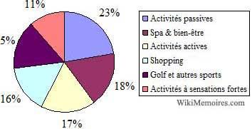 Les activités des séjours de stimulation