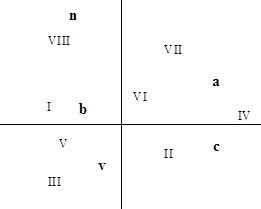 graphe les huit variables ayant contribué à l'emplacement des objets