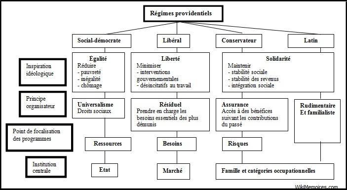 Les caractéristiques des régimes providentiels