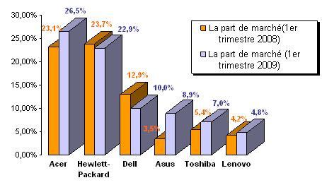 les parts de marché des constructeurs en France pour les microordinateurs