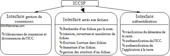 ICCSP