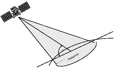 Angle d'élévation d'un satellite