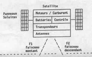 Schéma d'un satellite