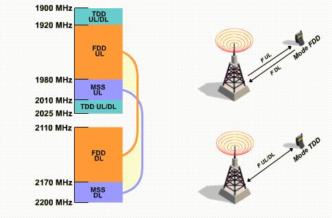 Interface Radio de l'UMTS