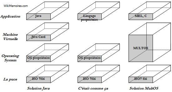 Les solutions MultOS et Java.