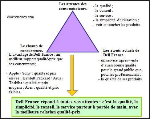 triangle d'or du positionnement de Dell France pour le microordinateur portable pour le grand p