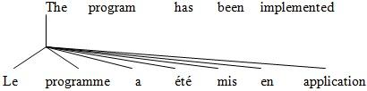 Un autre alignement possible de ces phrases mais moins probable