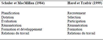 Comparaison des pratiques de GRH selon les auteurs