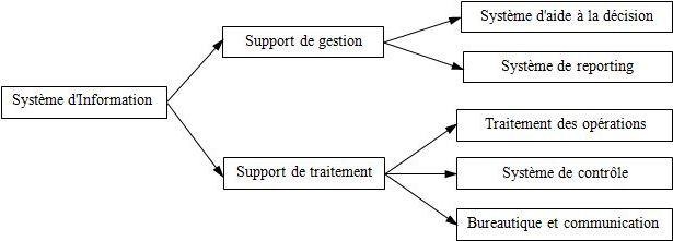 Les différents types de système d'information