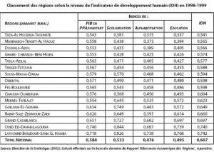 Les progrès en matière de développement