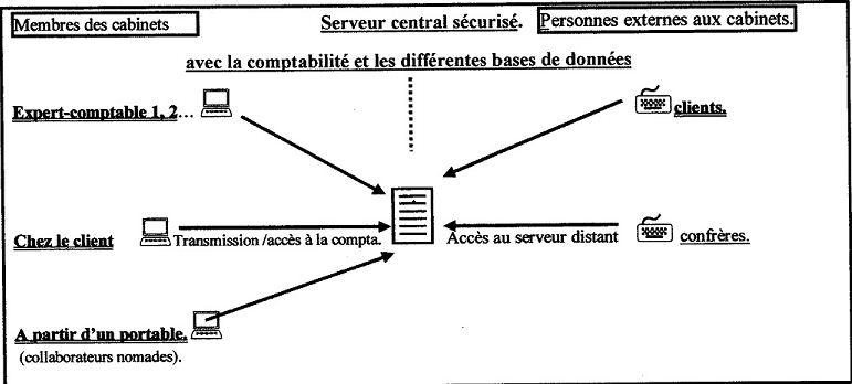 Hébergement chez un prestataire informatique (SSII)