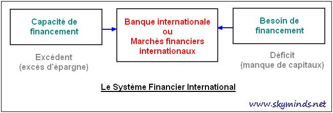 définition du système financier international