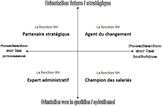 notion de performance de la fonction RH