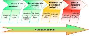 Synthèse du plan d'action suivi par la GdA